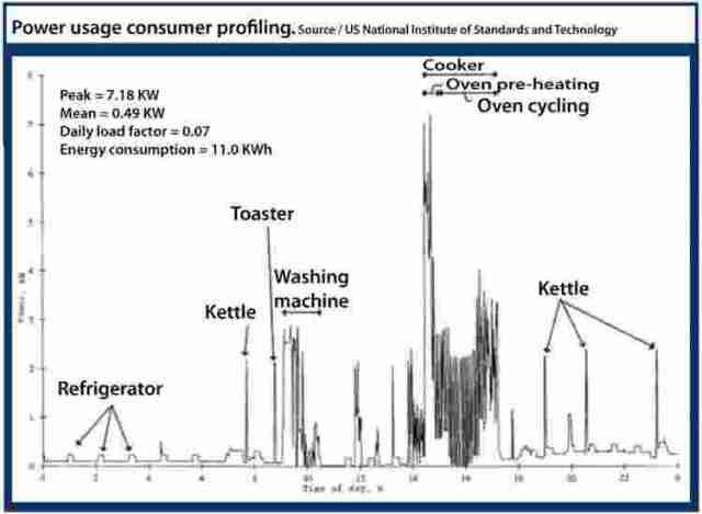 NIST power-usage-graph_web